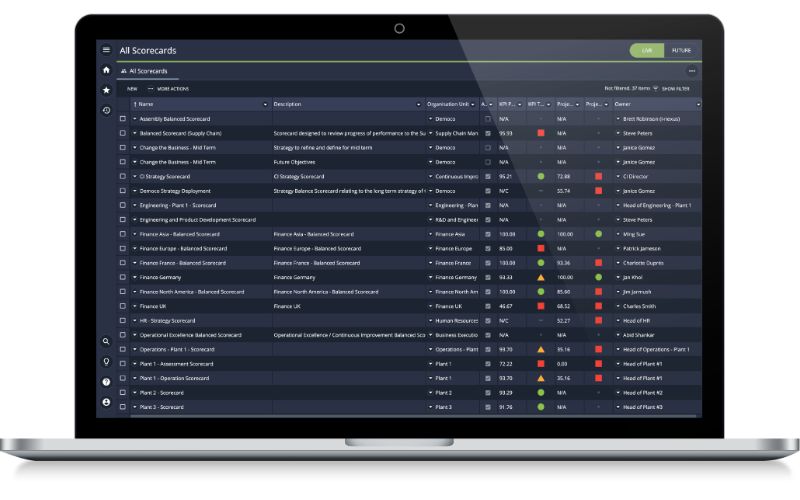Measure and track performance of your projects using operational scorecards