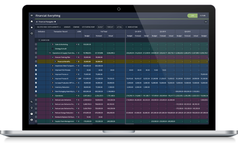 Financial analysis and Benefits tracking